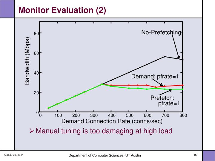 Monitor Evaluation (2)