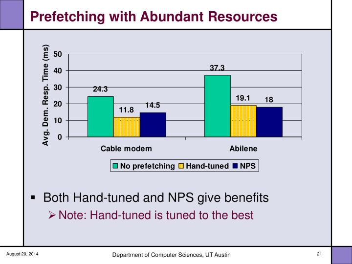Prefetching with Abundant Resources
