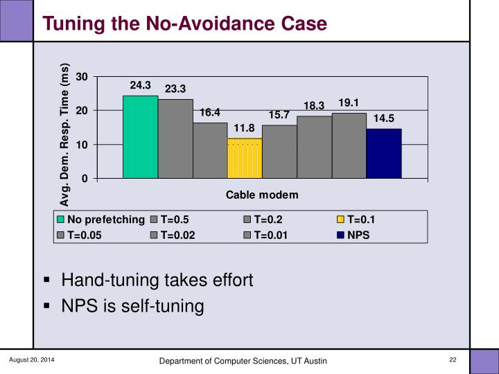 Tuning the No-Avoidance Case