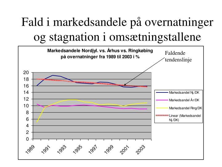 Fald i markedsandele på overnatninger og stagnation i omsætningstallene