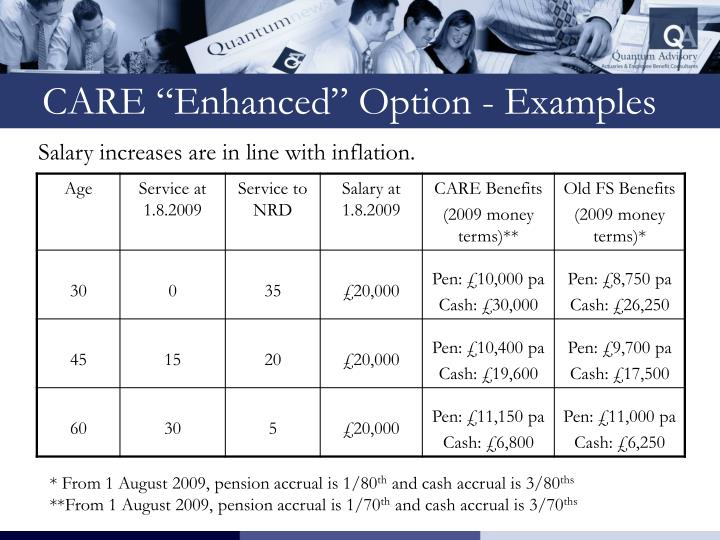 "CARE ""Enhanced"" Option - Examples"