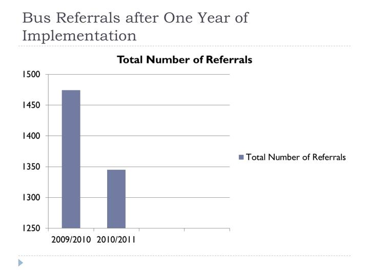 Bus Referrals after One Year of Implementation