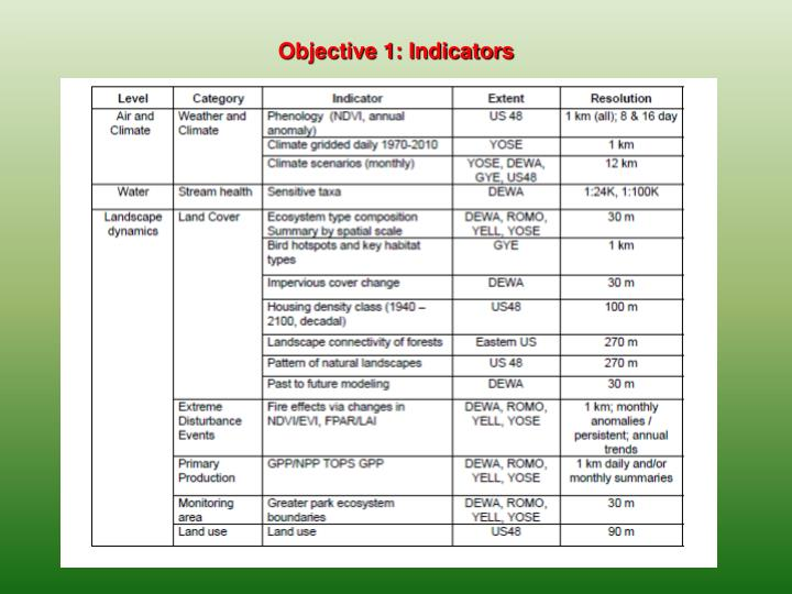 Objective 1: Indicators