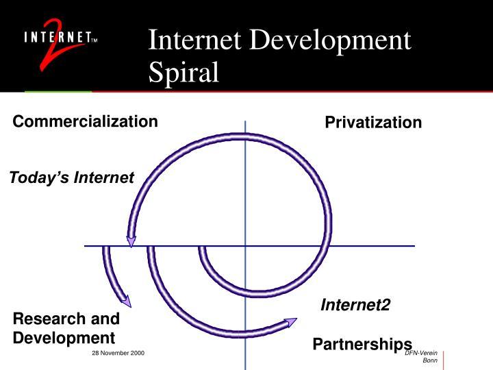 Internet Development Spiral
