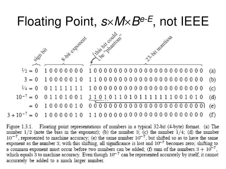 Floating Point,
