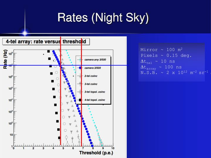 Rates (Night Sky)