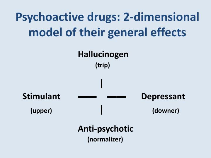 Psychoactive drugs: 2-dimensional model of their general effects