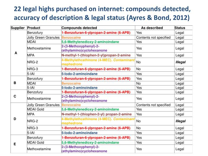 22 legal highs purchased on internet: compounds detected, accuracy of description & legal status (Ayres & Bond, 2012)