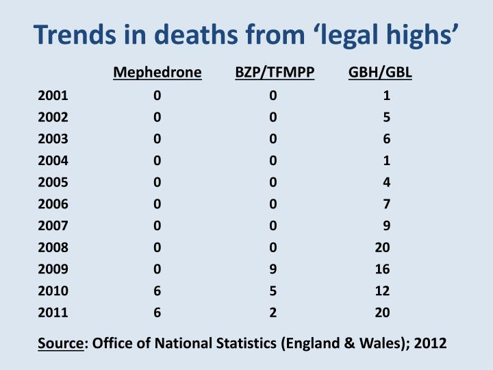 Trends in deaths from 'legal highs'