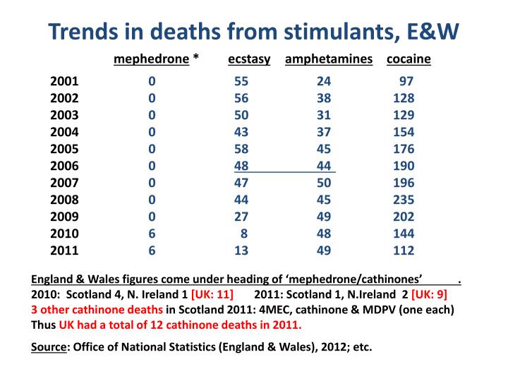 Trends in deaths from stimulants, E&W