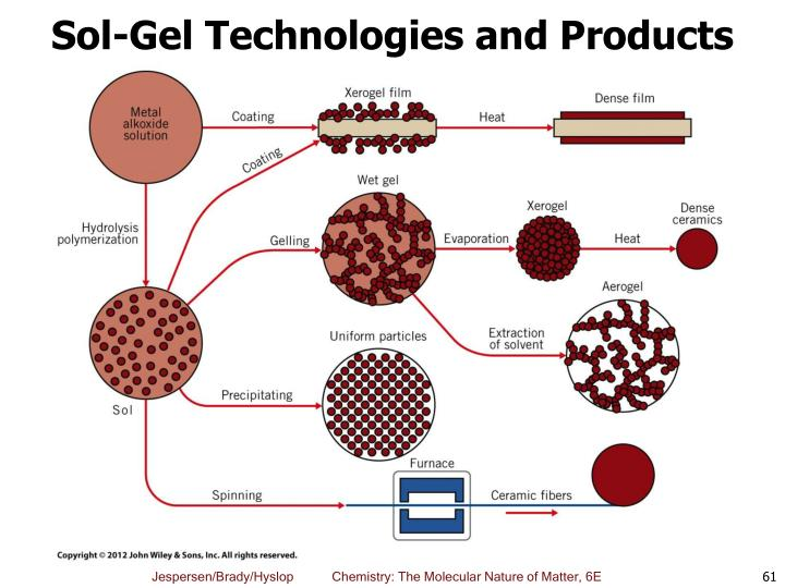Sol-Gel Technologies and Products