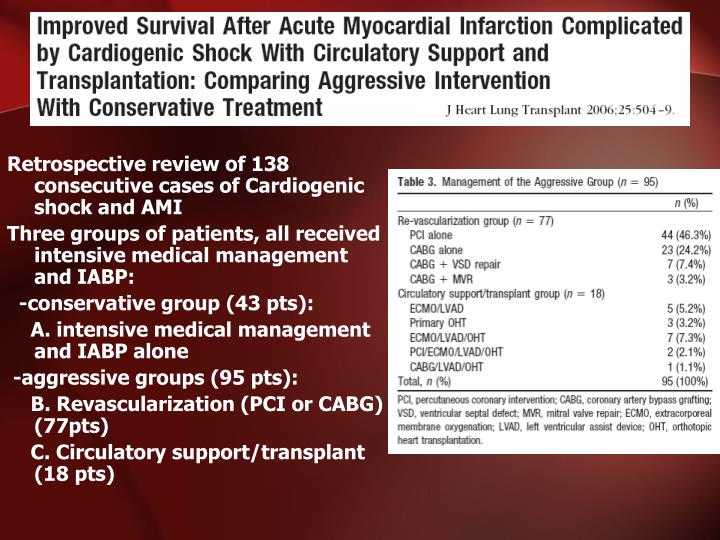 Retrospective review of 138 consecutive cases of Cardiogenic shock and AMI