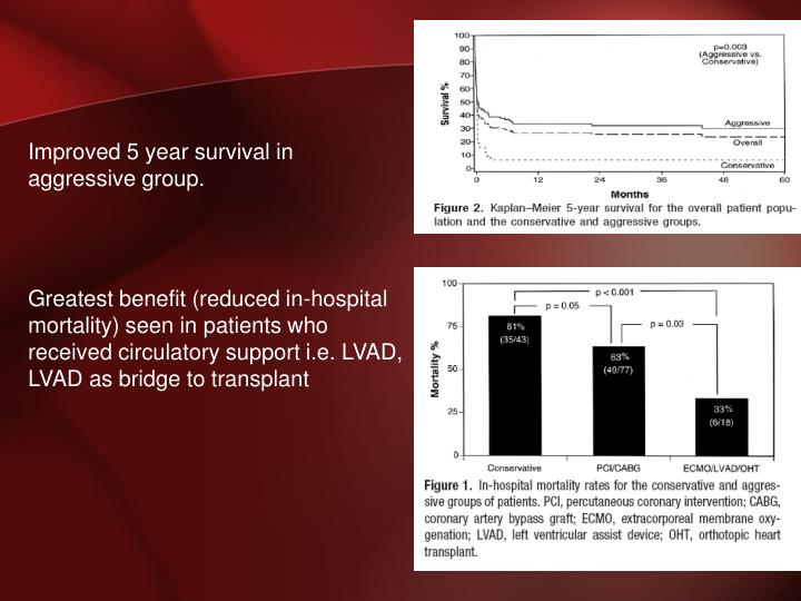 Improved 5 year survival in aggressive group.