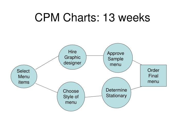 CPM Charts: 13 weeks