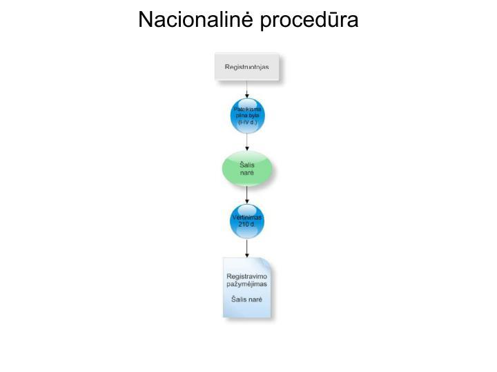 Nacionalinė procedūra