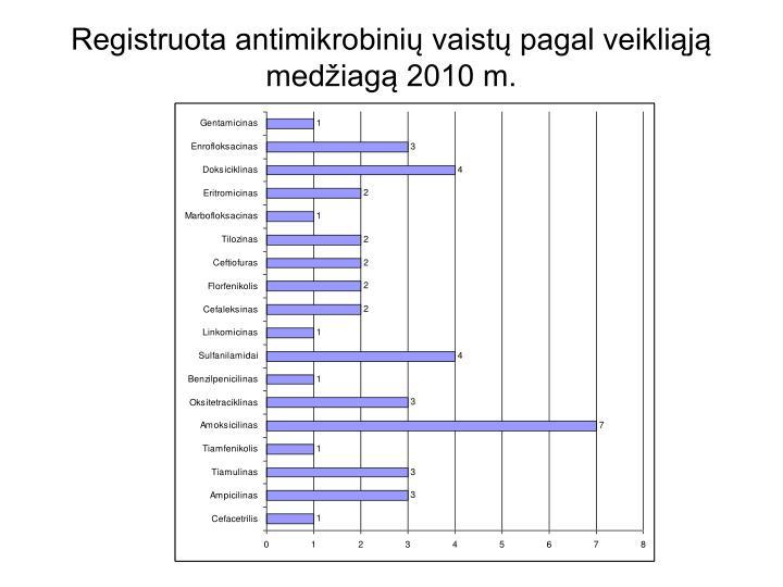 Registruota antimikrobinių vaistų pagal veikliąją medžiagą 2010 m.