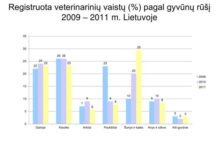 Registruota veterinarinių vaistų (%) pagal gyvūnų rūšį 2009 – 2011 m. Lietuvoje