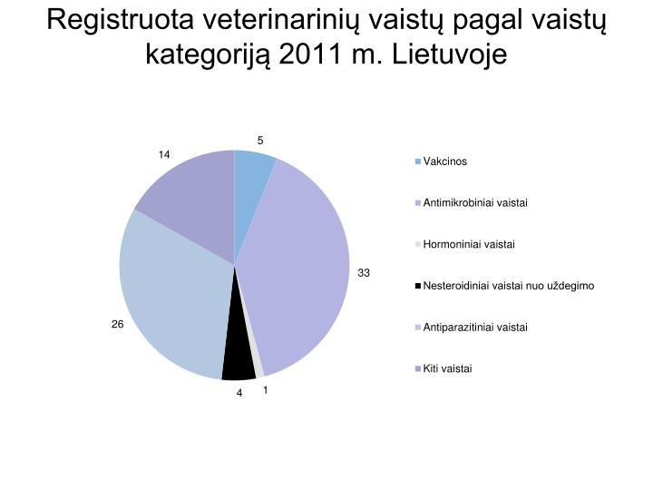 Registruota veterinarinių vaistų pagal vaistų kategoriją 2011 m. Lietuvoje