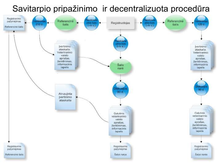 Savitarpio pripažinimo  ir decentralizuota procedūra