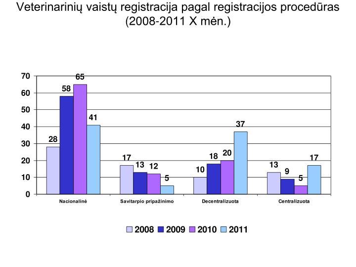 Veterinarinių vaistų registracija pagal registracijos procedūras