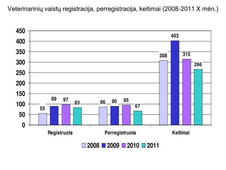 Veterinarinių vaistų registracija, perregistracija, keitimai (2008-2011 X mėn.)