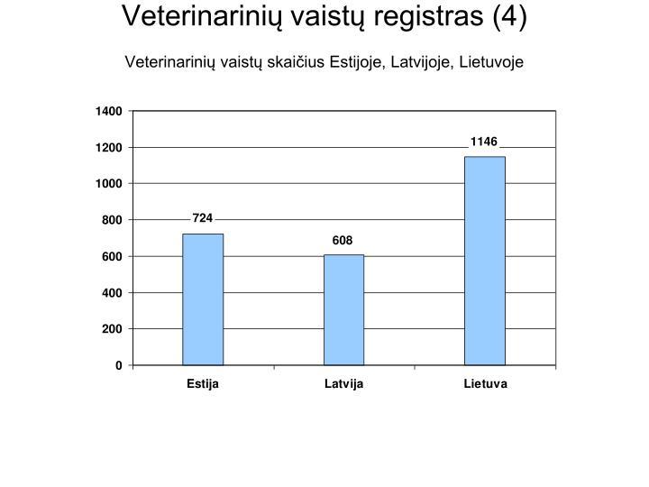 Veterinarinių