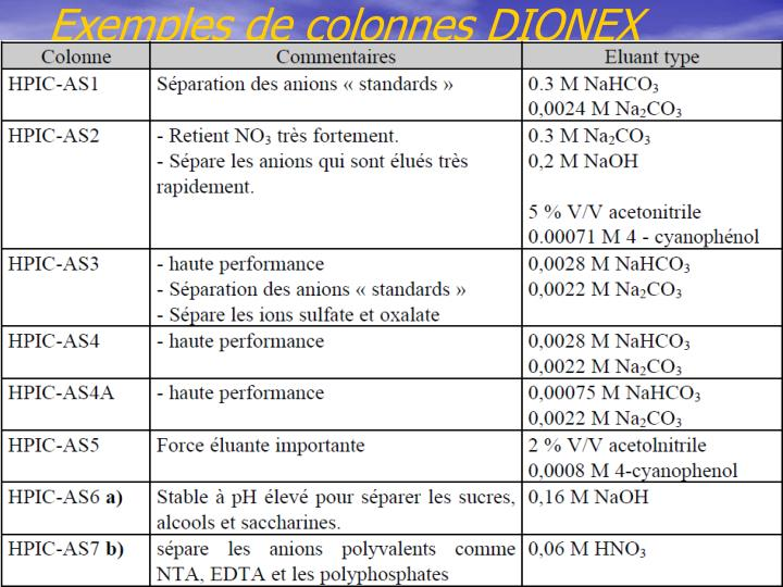 Exemples de colonnes DIONEX