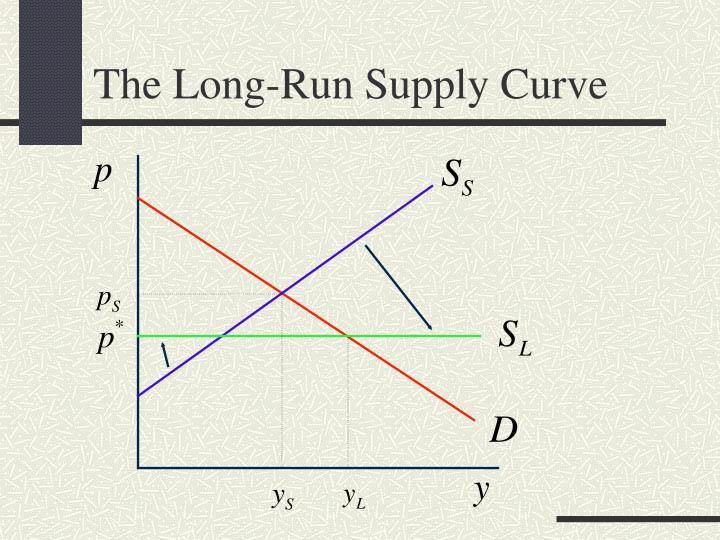 The Long-Run Supply Curve