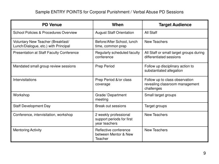 Sample ENTRY POINTS for Corporal Punishment / Verbal Abuse PD Sessions