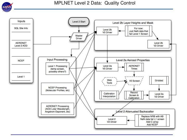 MPLNET Level 2 Data:  Quality Control