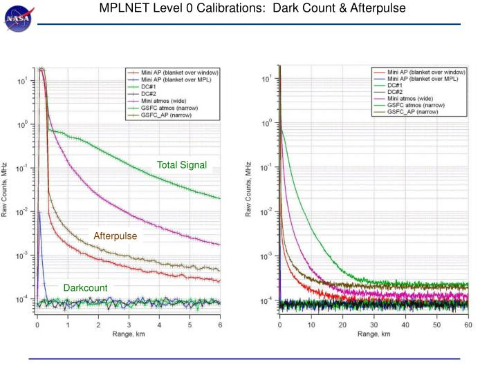 MPLNET Level 0 Calibrations:  Dark Count & Afterpulse