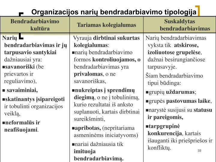 Organizacijos narių bendradarbiavimo tipologija