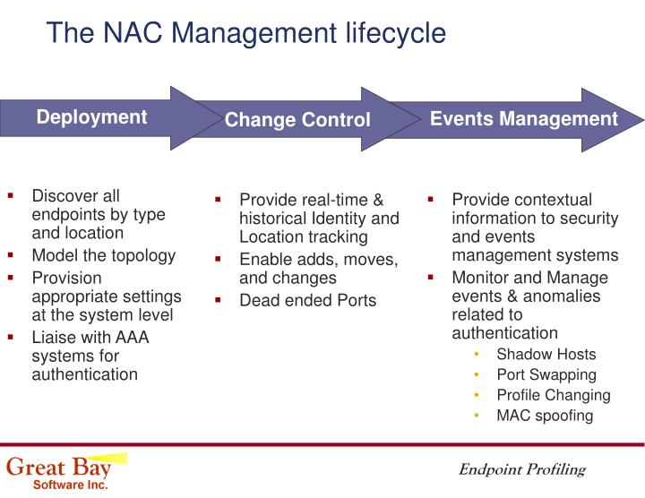 The NAC Management lifecycle