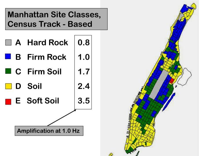 Manhattan Site Classes,