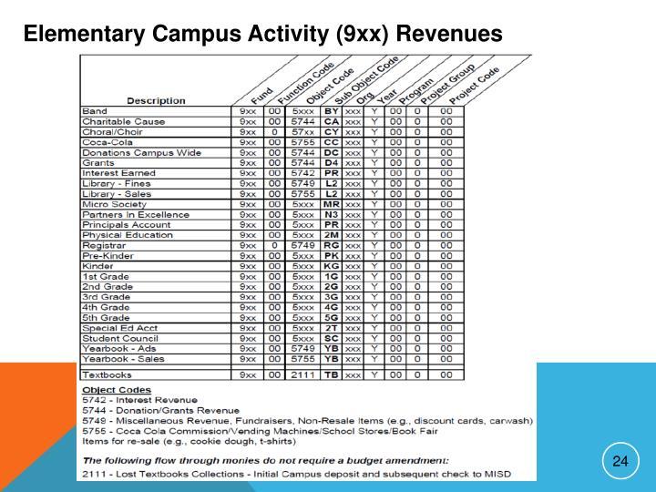 Elementary Campus Activity (9xx) Revenues