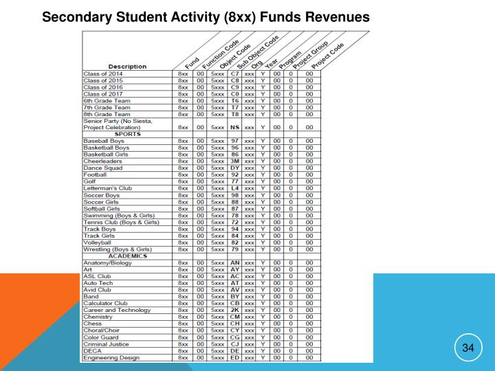 Secondary Student Activity (8xx) Funds Revenues