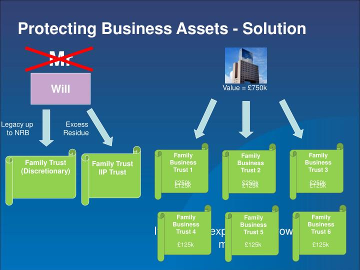 Protecting Business Assets - Solution