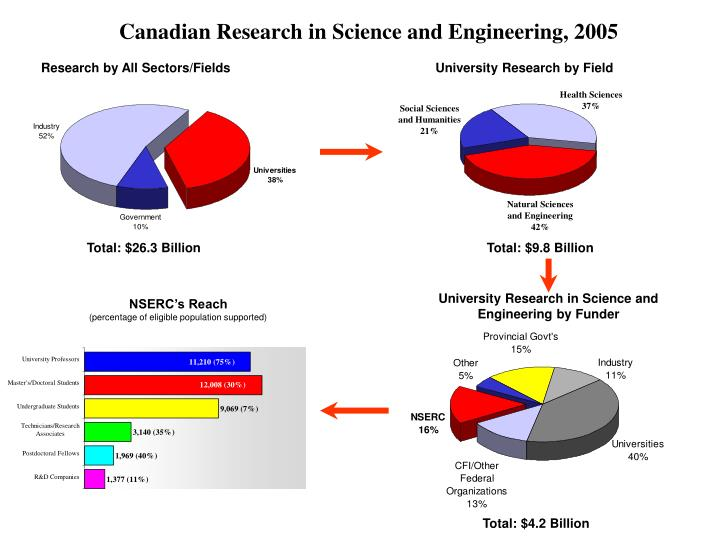 Research by All Sectors/Fields