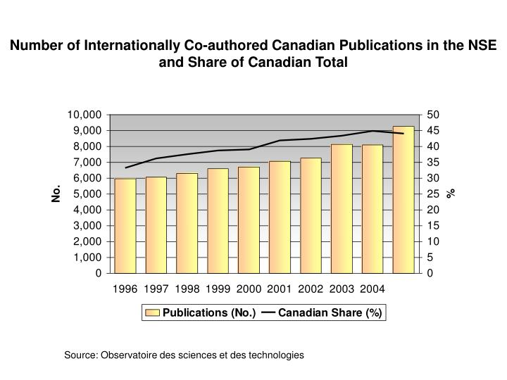 Number of Internationally Co-authored Canadian Publications in the NSE and Share of Canadian Total