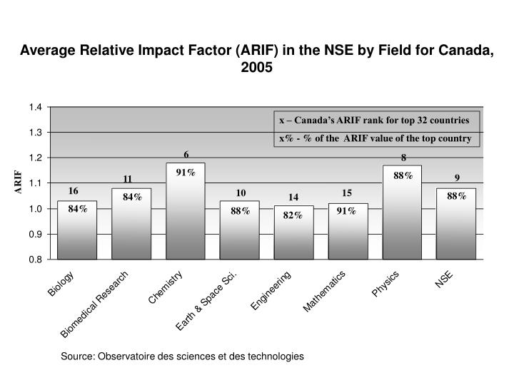 Average Relative Impact Factor (ARIF) in the NSE by Field for Canada, 2005
