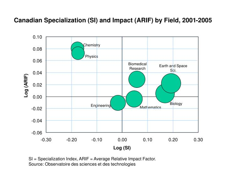 Canadian Specialization (SI) and Impact (ARIF) by Field, 2001-2005