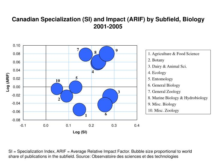 Canadian Specialization (SI) and Impact (ARIF) by Subfield, Biology