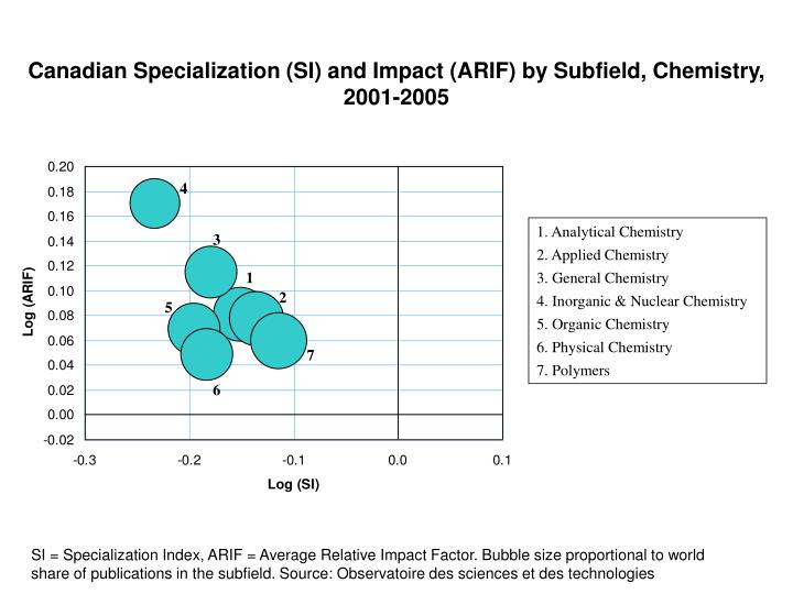 Canadian Specialization (SI) and Impact (ARIF) by Subfield, Chemistry,