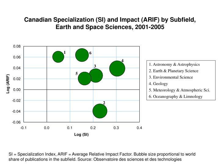 Canadian Specialization (SI) and Impact (ARIF) by Subfield,