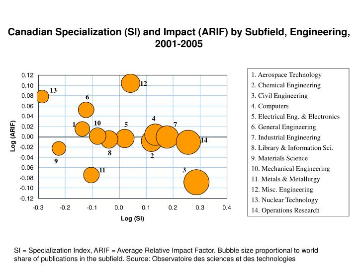 Canadian Specialization (SI) and Impact (ARIF) by Subfield, Engineering, 2001-2005