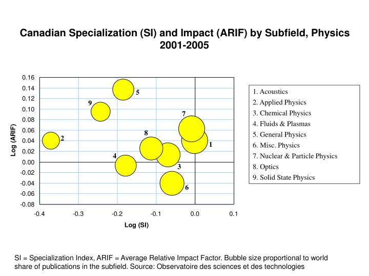 Canadian Specialization (SI) and Impact (ARIF) by Subfield, Physics