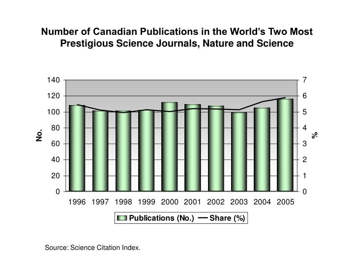 Number of Canadian Publications in the World's Two Most