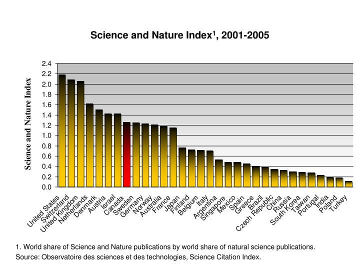 Science and Nature Index