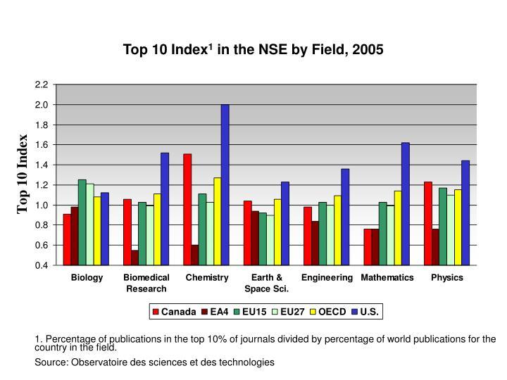 Top 10 Index
