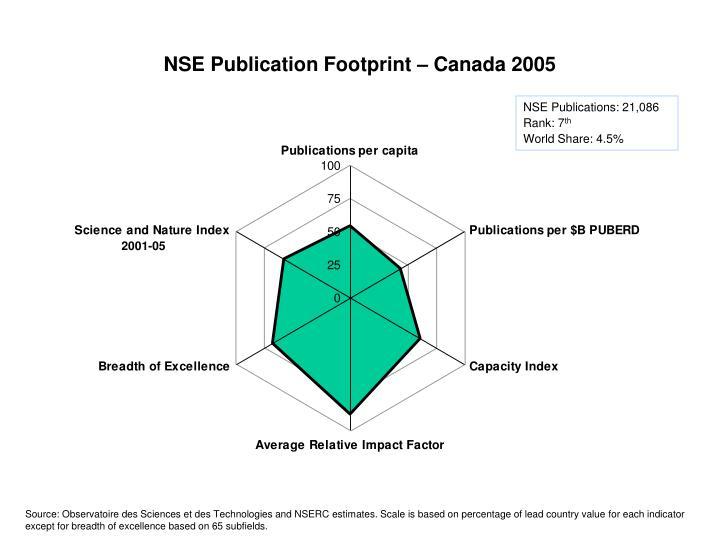 NSE Publication Footprint – Canada 2005
